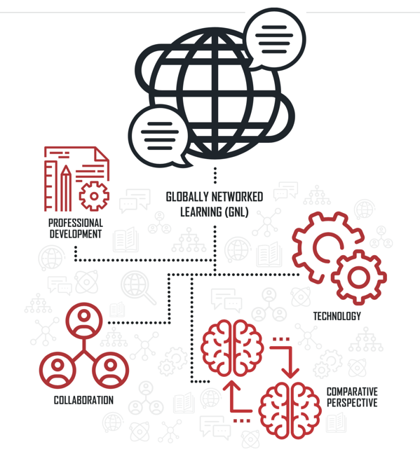 Infographic on Globally Networked Learning